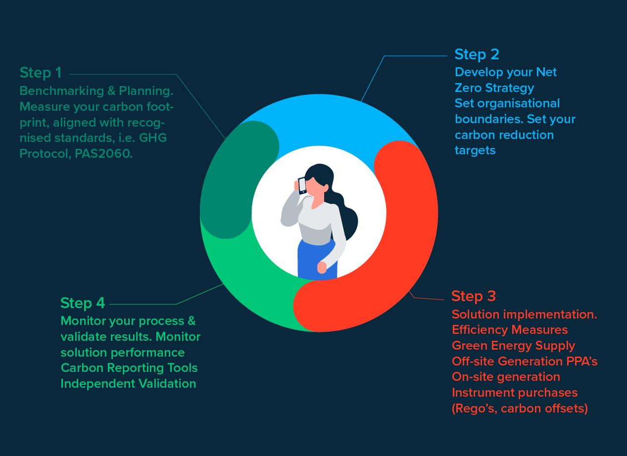 Net Zero carbon roadmap steps